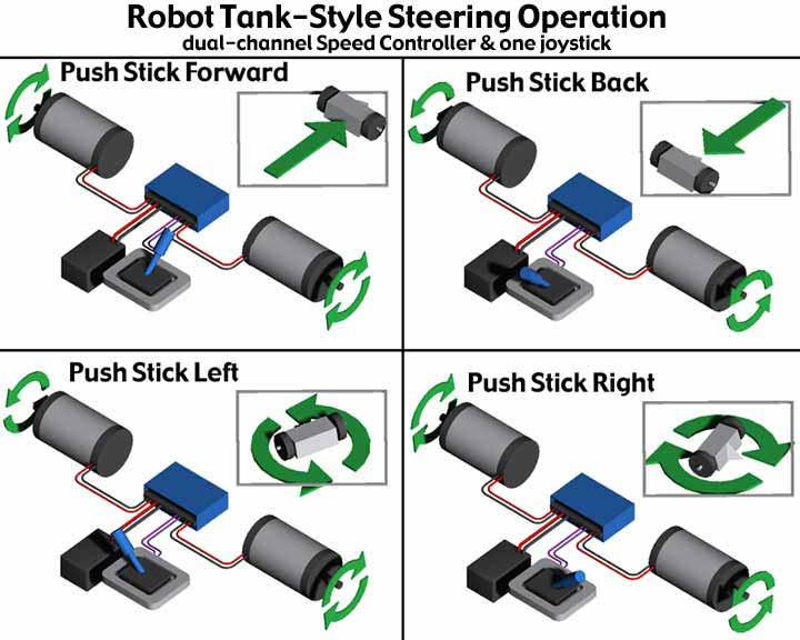 [DIAGRAM_4FR]  RobotCombat.com Battle Robot Tips | Battlebot Schematics |  | The Robot MarketPlace & Team Nightmare